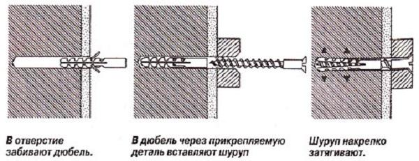 Схема вкручивания дюбеля в кирпичную стену