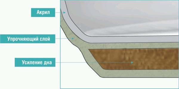 Конструкция акриловой ванны
