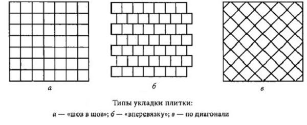 Основные способы укладки плитки