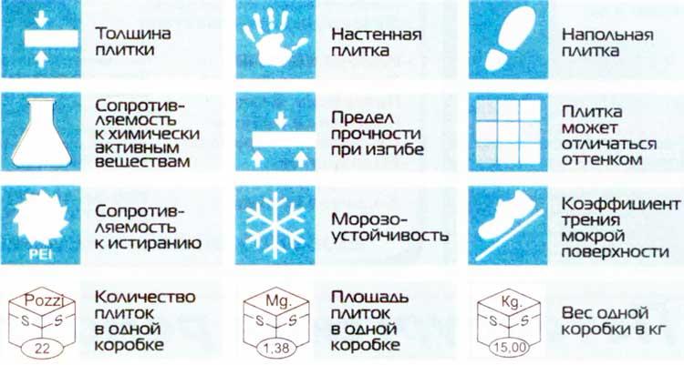 Пиктограммы для обозначения свойств плитки