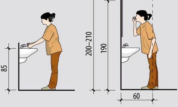 Стандартная высота установки раковины