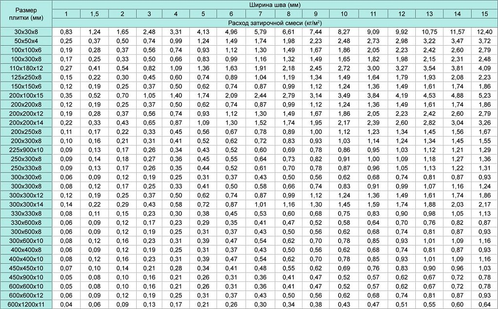 Таблица расхода затирки