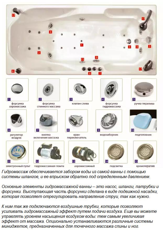 Как устроена гидромассажная ванна