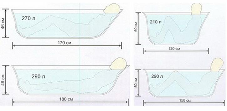 Размеры ванн