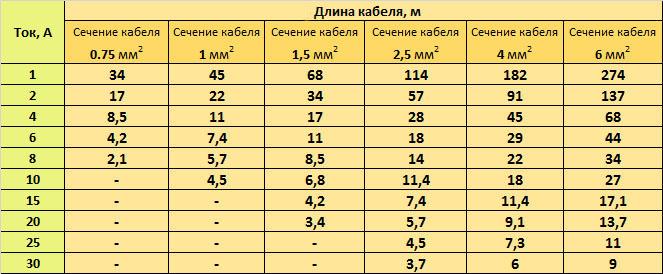 Таблица выбора сечения кабеля для точечных светильников 12в в зависимости от его длины