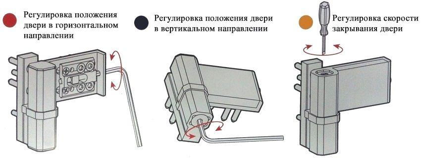 Схема вертикальной и горизонтальной регулировки двери