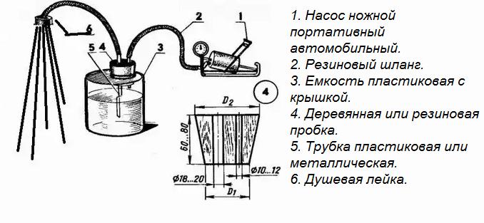 Схема устройства душа