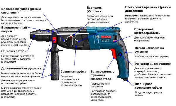 Схема устройства внешней части перфоратора