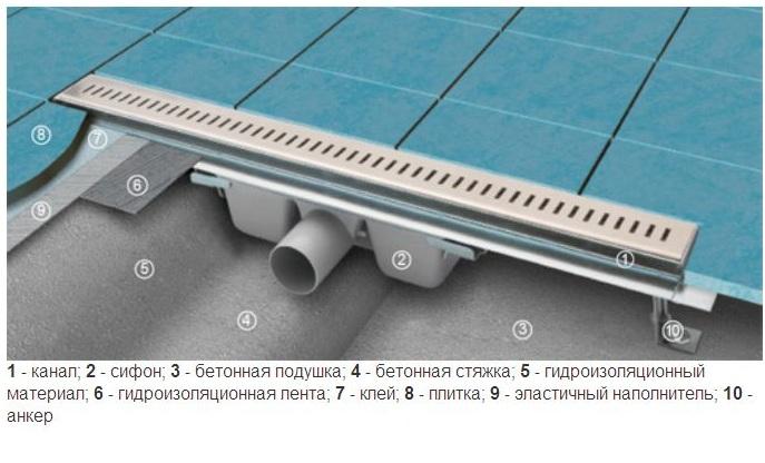 Схема устройства линейного душевого трапа